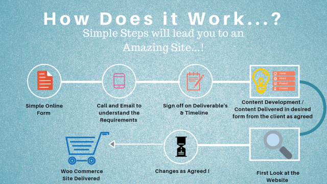 Woo Commerce Site Delivery Stages 1.0